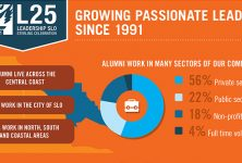 Leadership SLO Growing Passionate Leaders Infographic.indd