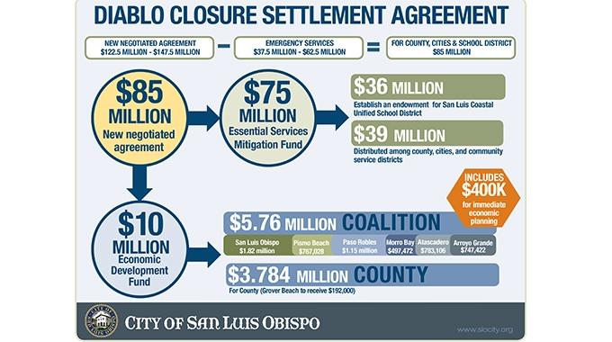 Proposed Diablo Canyon Power Plant settlement explained