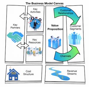 The Basics Of The Franchise Enterprise Model