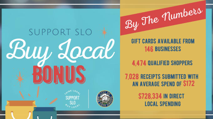 City funded shopping incentive infuses more than $728,000 back into the community